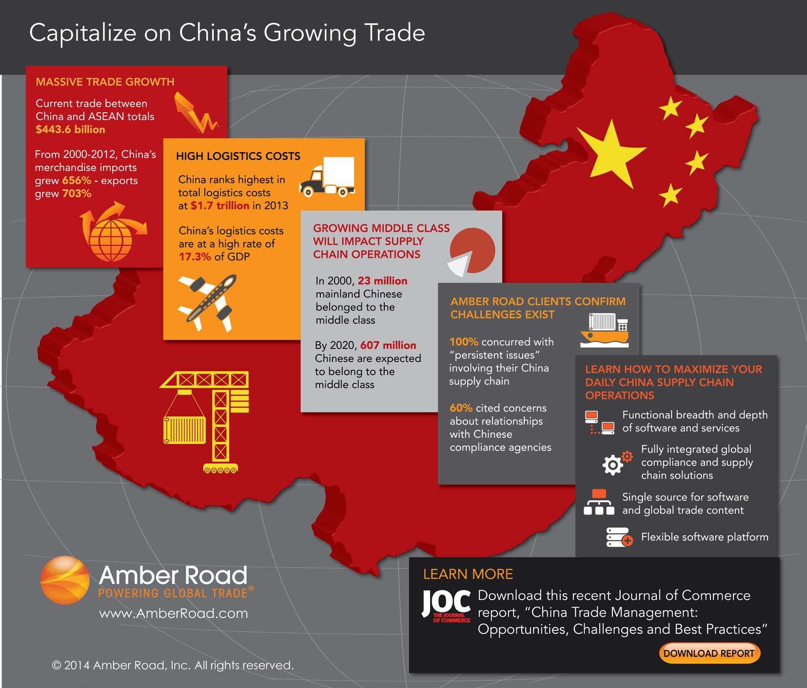 China Trade Infographic