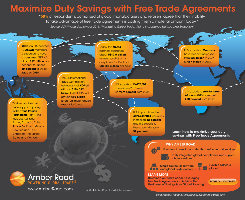 Global Trade Talk Blog Amber Road Free Trade Agreements