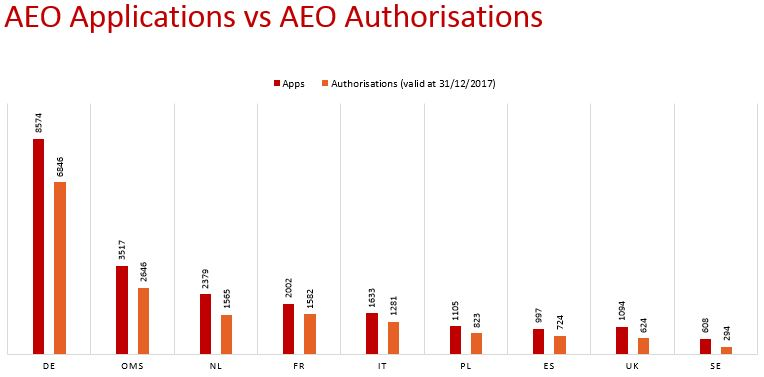 AEO Apps vs Authorization.jpg