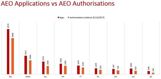 AEO Apps vs Authorization.jpg