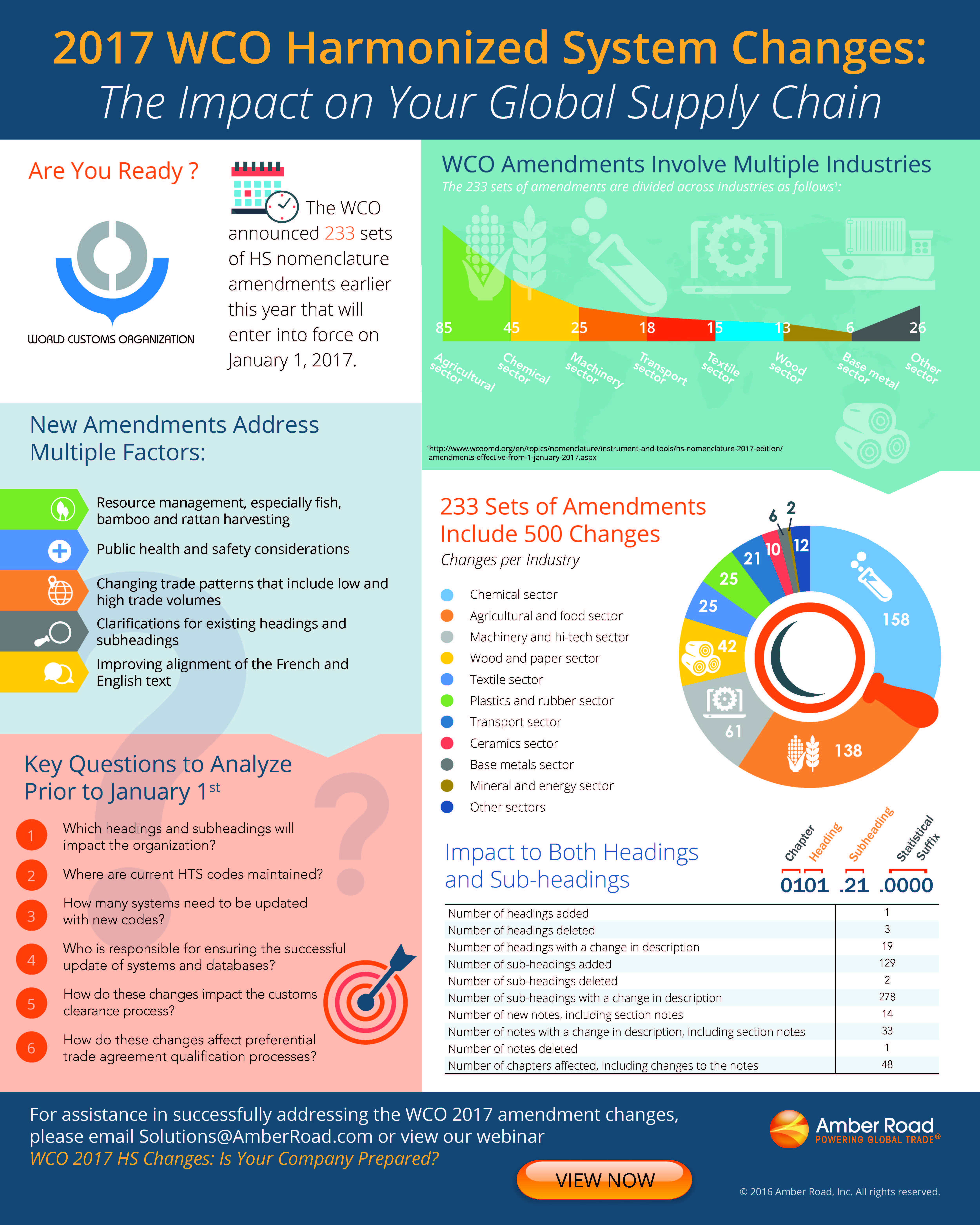 Amber Road 2017 WCO HS Changes Infographic.jpg
