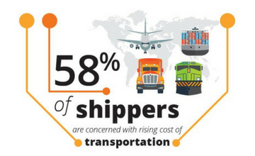 Amber Road 58% of Shippers Are Concerned with Rising Cost of Transportation
