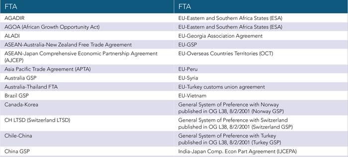 2017-New-FTA-Chart-Free-Trade-Agreement-Management-Software.jpg