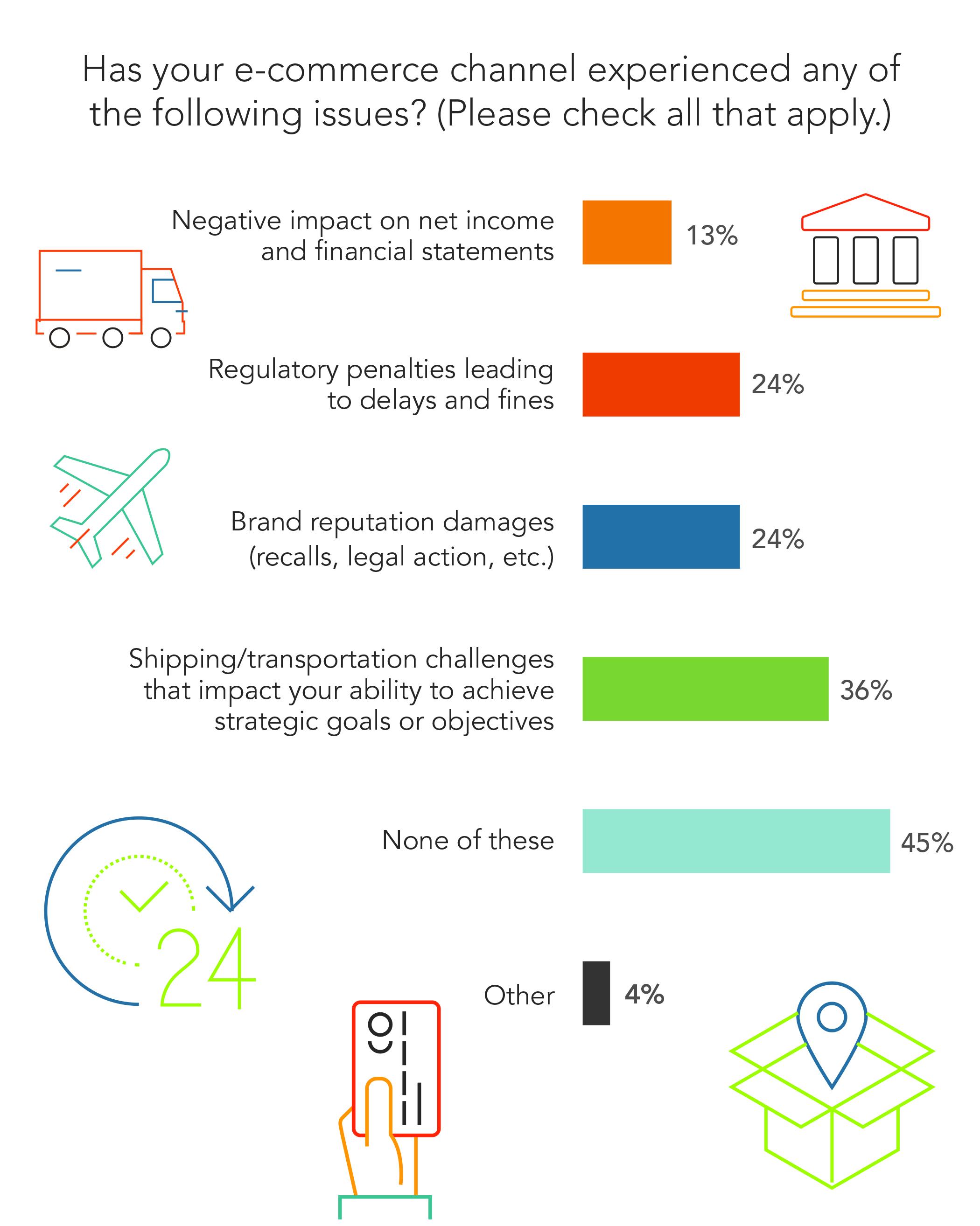 e-commerce chart issues survey.jpg