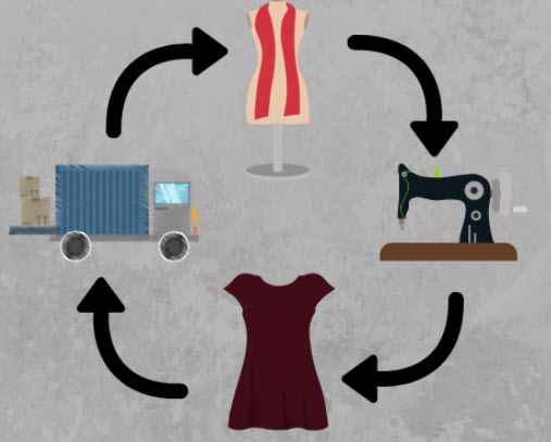 Fashion Supply Chain