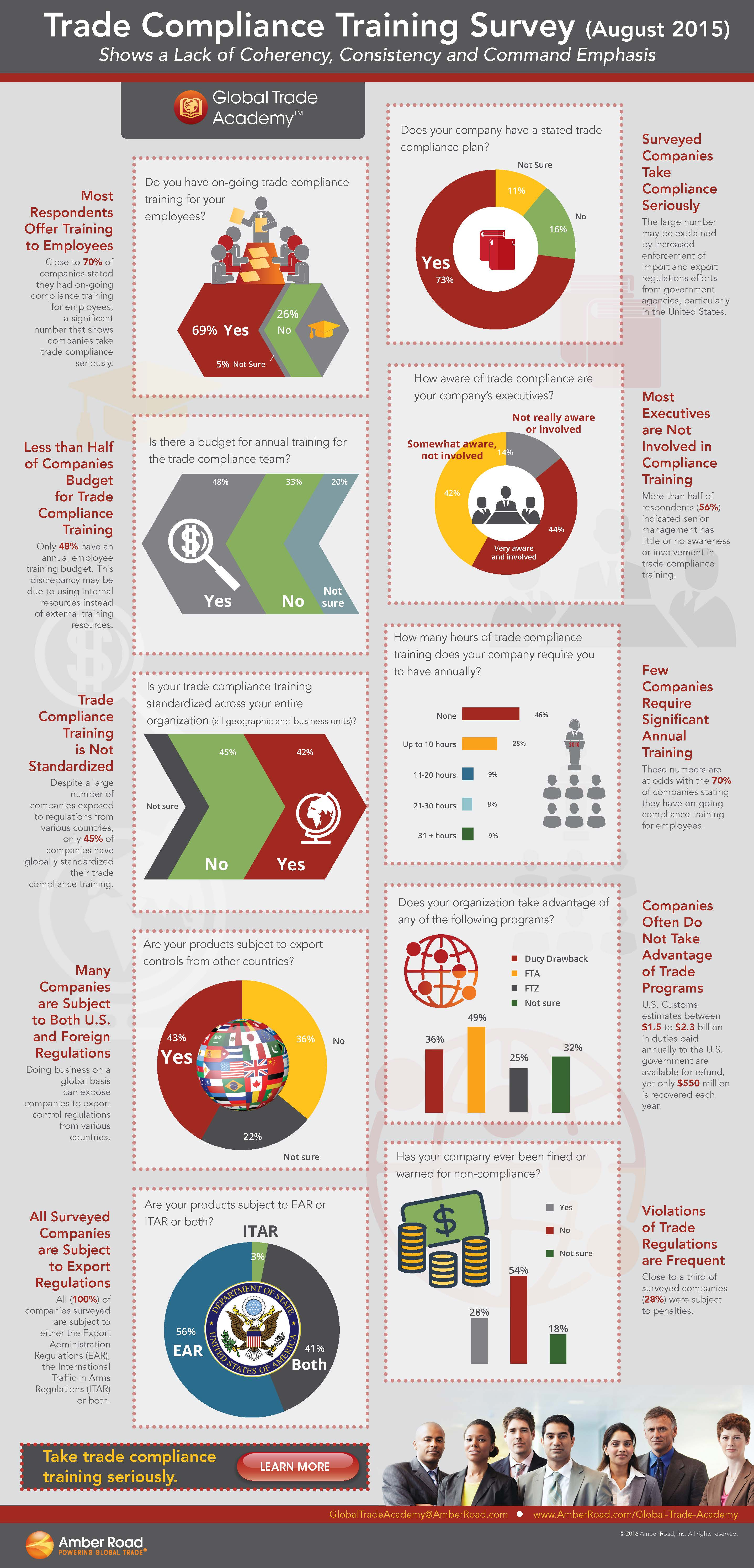 GTA_Training_Survey_Infographic.jpg